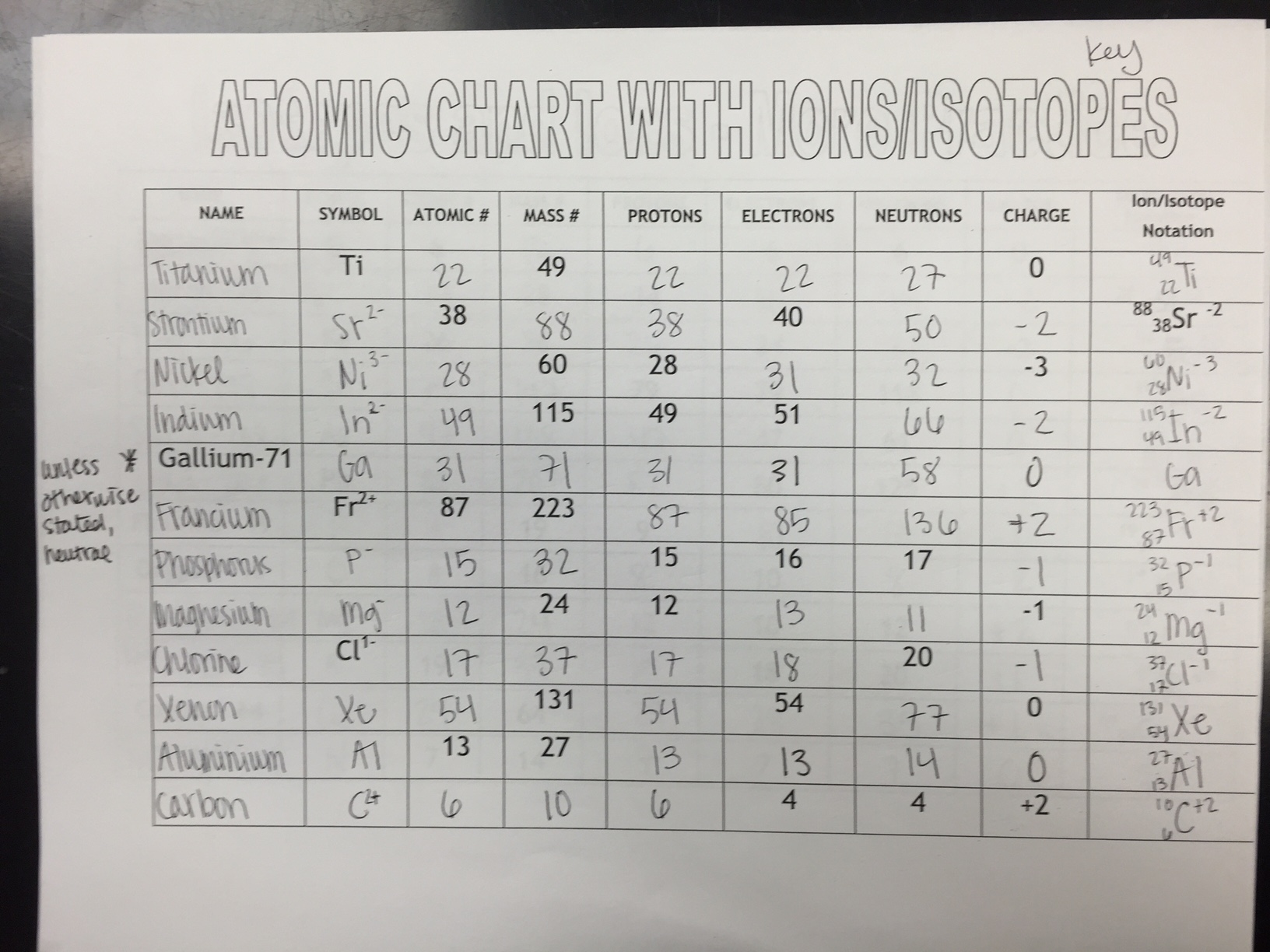Free Worksheet Ions And Isotopes Worksheet unit 2 atomic structure ms holls physical science class chart with ionsisotopes answer key