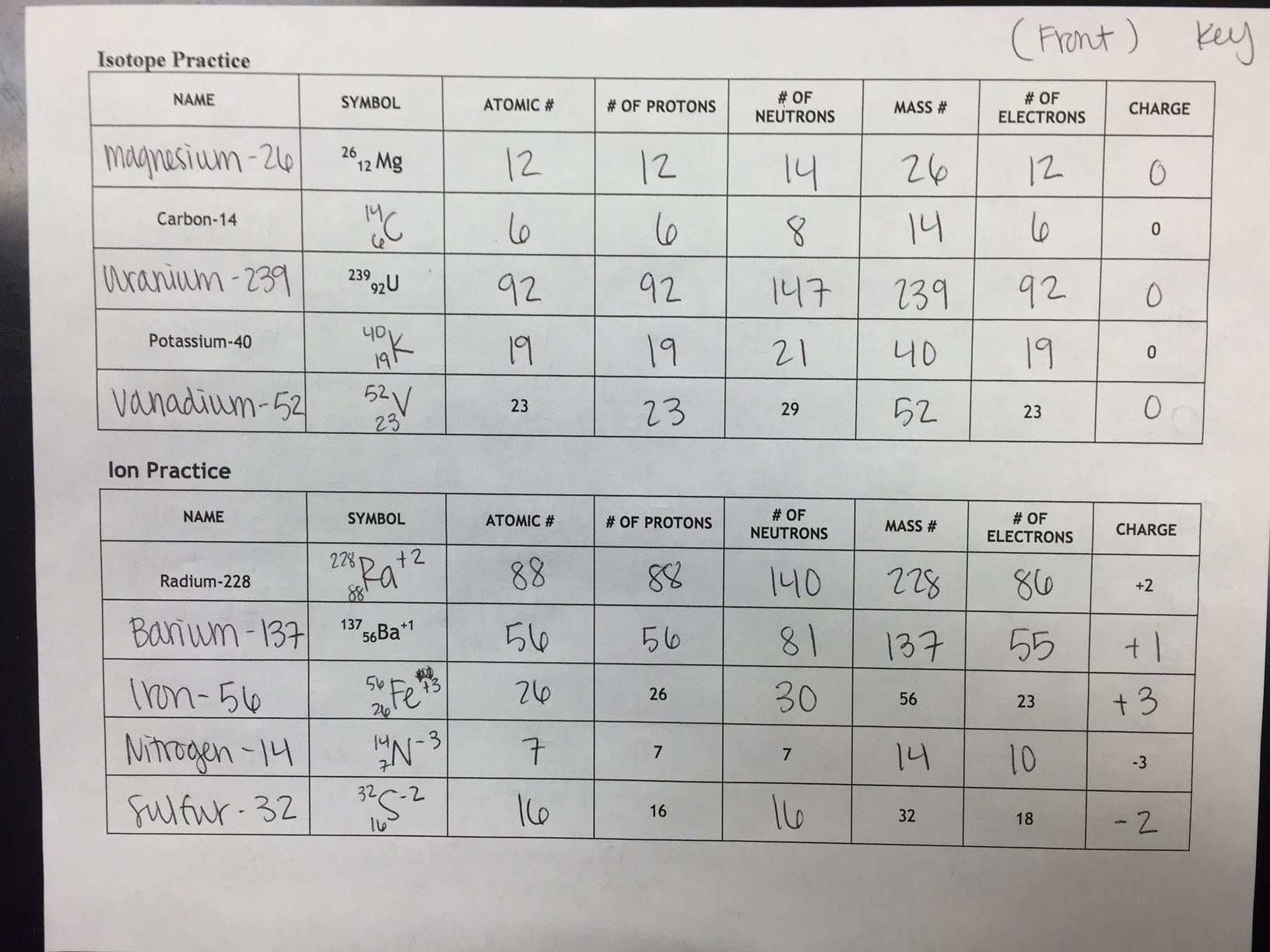 Worksheet Atomic Structure Worksheet Answer Key unit 2 atomic structure ms holls physical science class answer key 5 isotope and ion practice key
